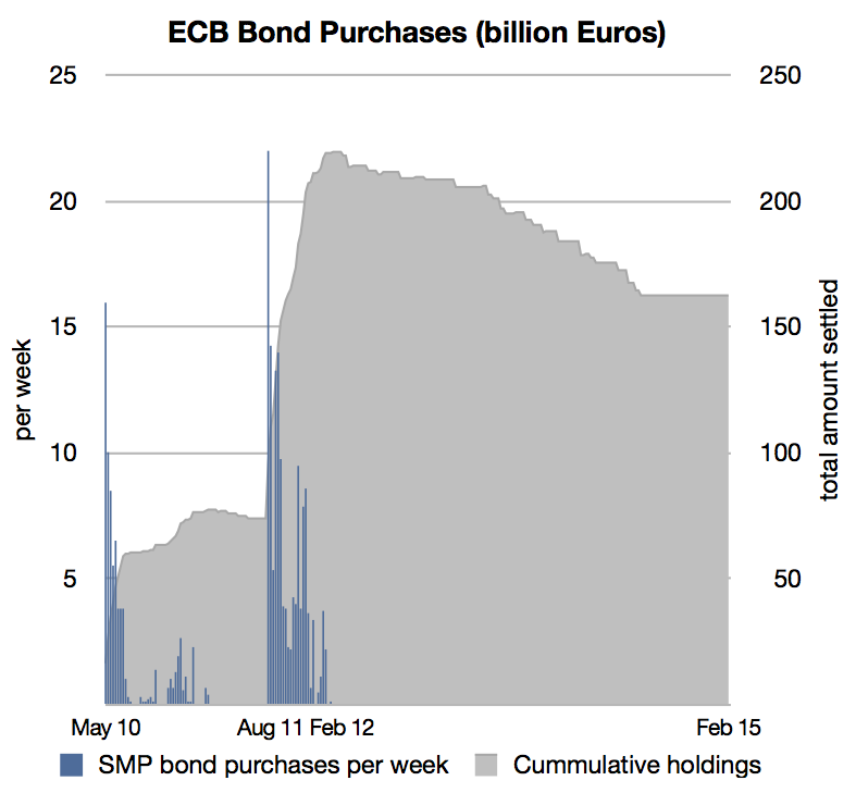 ECB SMP Bond Purchases