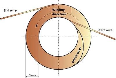 Coil winding technology - Wikipedia