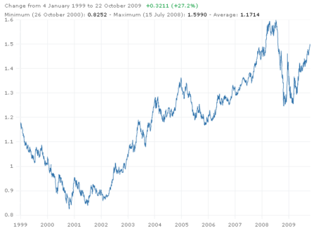 Historique Depuis 1999 Modifier Le Code Variation Du Taux De Change Euro Dollar