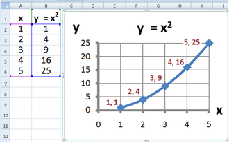 Microsoft Excel - Graph made using Microsoft Excel