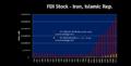 FDI Stock- Iran.png