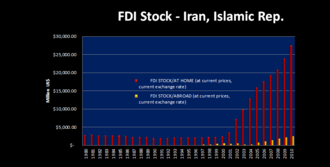 Foreign direct investment in Iran - Iran's FDI stock (1980-2010).