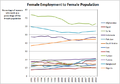 Female Employment to Female Population.png