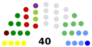 Fingal County Council - Image: Fingal County Council Composition