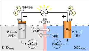 ガルバニ電池とは - goo Wikipedia (ウィキペディア)
