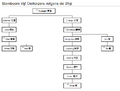Genealogical tree Five Emperors according to Shiji.PNG