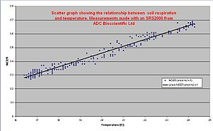 Soil respiration - Graph showing soil respiration vs. soil temperature