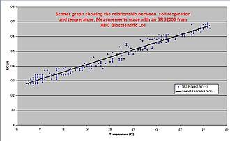 Soil respiration - Graph showing soil respiration vs. soil temperature