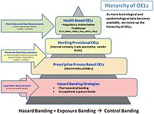 Hierarchy of occupational exposure limits (OELs) Hierarchy of Occupational Exposure Limits.JPG