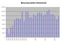 Hohentwiel Besucherzahlen bis 2007.PNG