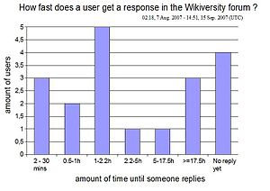How fast does a user get a response in the English Wikiversity forum (7 Aug. 2007 - 15 Sep. 2007)
