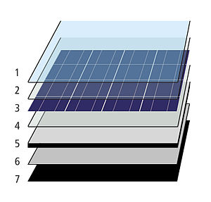 ... solar collector 1 anti reflective glass 2 eva encapsulant 3 solar pv