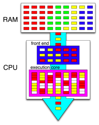 Hyper-threading - In this high-level depiction of HTT, instructions are fetched from RAM (differently colored boxes represent the instructions of four different processes), decoded and reordered by the front end (white boxes represent pipeline bubbles), and passed to the execution core capable of executing instructions from two different programs during the same clock cycle.