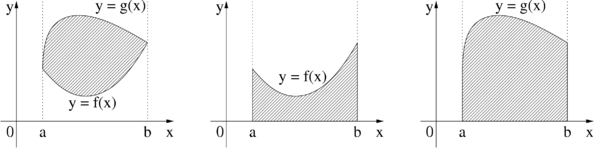Integral difference.png