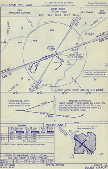 "Diagram showing large central circle; four lines go out from a central point forming four quadrants, marked with letters A and N; at the bottom right corner, there is a separate small diagram with two thick black intersecting lines (depicting runways); an arrow points to the longer line (runway) with the words: ""From range to airport 3.2 miles, 126 degrees"""