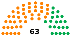 Jamaican House of Representatives chart.svg