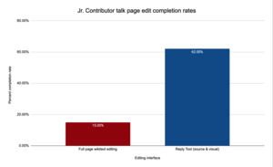 Graph of Reply tool and full-page wikitext edit completion rates