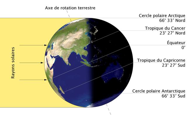 Solstice d'été dans l'hémisphère nord