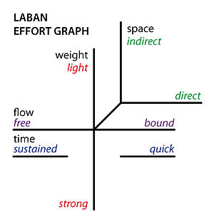Effort Graph / Laban Movement Analysis (LMA) 4...