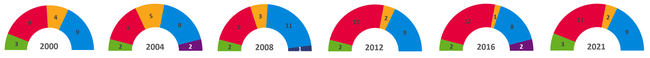 London Assembly composition.png
