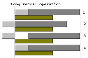 Recoil operation - Block diagram of long recoil operation cycle.