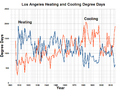 Los Angeles Heating and Cooling Degree Days.png