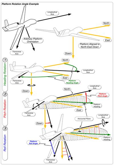aircraft principal axes