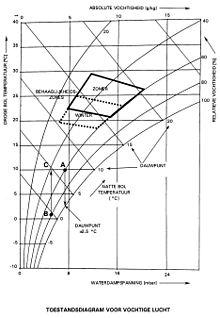 Luchtvochtigheid  Wikipedia