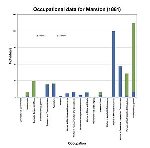 Marston, Cheshire - Image: Marston occupational data 1881