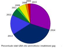 percentuale omosessuali nel mondo Parma