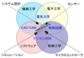 MechatronicsDiagram (ja).png