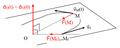 Mouvement à force centrale - vecteurs position et vitesse initiales non colinéaires.png