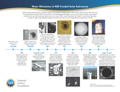 NSF funding of solar astronomy.png