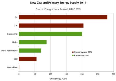 Energy In New Zealand