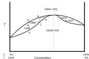 Phase diagram of a negative azeotrope.  Vertical axis is temperature, horizontal axis is composition.