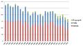 Nyfödda i Jakobstad per språkgrupp 1990-2015.png