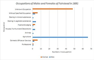 Fairstead, Essex - The occupations of both males and females in Fairstead, Essex in 1881 as reported by the 1881 Census of England and Wales