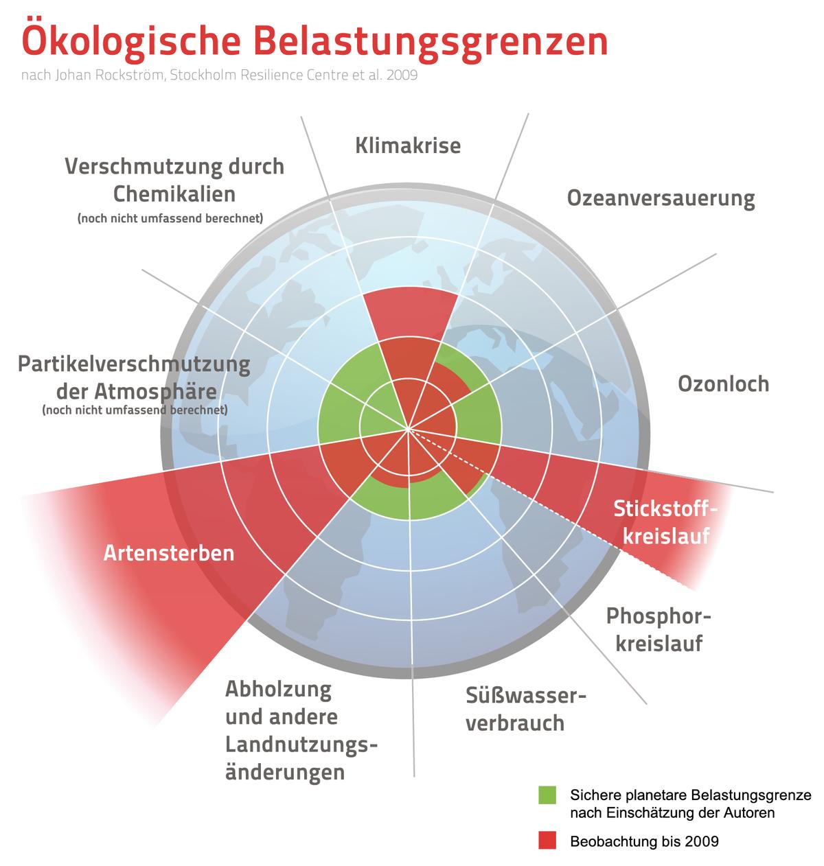 Boundary Deutsch