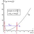 Oscillateur harmonique spatial non amorti - diagramme d'énergies.png