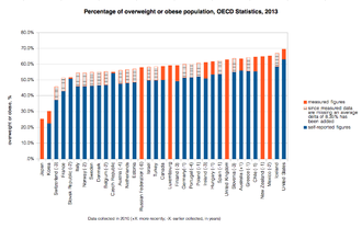 Health - Image: Overweight or obese population OECD 2010