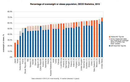 Percentage of overweight or obese population in 2010, Data source: OECD's iLibrary. Overweight or obese population OECD 2010.png