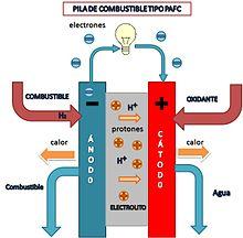 Pila De Combustible Wikipedia La Enciclopedia Libre