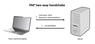 Authentication protocol - Image: PAP 2way handshake