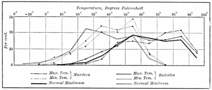 PSM V55 D677 Relationship of temperature and crime rates.png