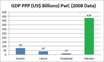 List of Pakistani provinces by gross domestic product - Wikipedia