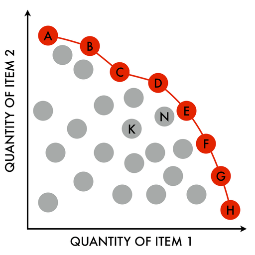 A production-possibility frontier. The red line is an example of a Pareto-efficient frontier, where the frontier and the area left and below it are a continuous set of choices. The red points on the frontier are examples of Pareto-optimal choices of production. Points off the frontier, such as N and K, are not Pareto-efficient, since there exist points on the frontier which Pareto-dominate them. Pareto Efficient Frontier 1024x1024.png