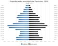 Piramida wieku Piaseczno.png