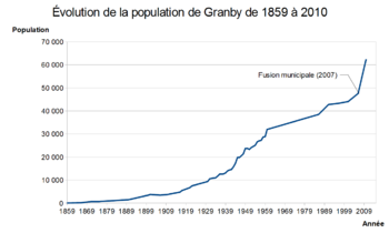 Population Granby.png