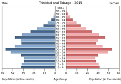 Population pyramid of Trinidad and Tobago 2015.png