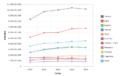 Principales exportadores mundiales de vino periodo 2010-2014 grafico de lineas con marcadores.png